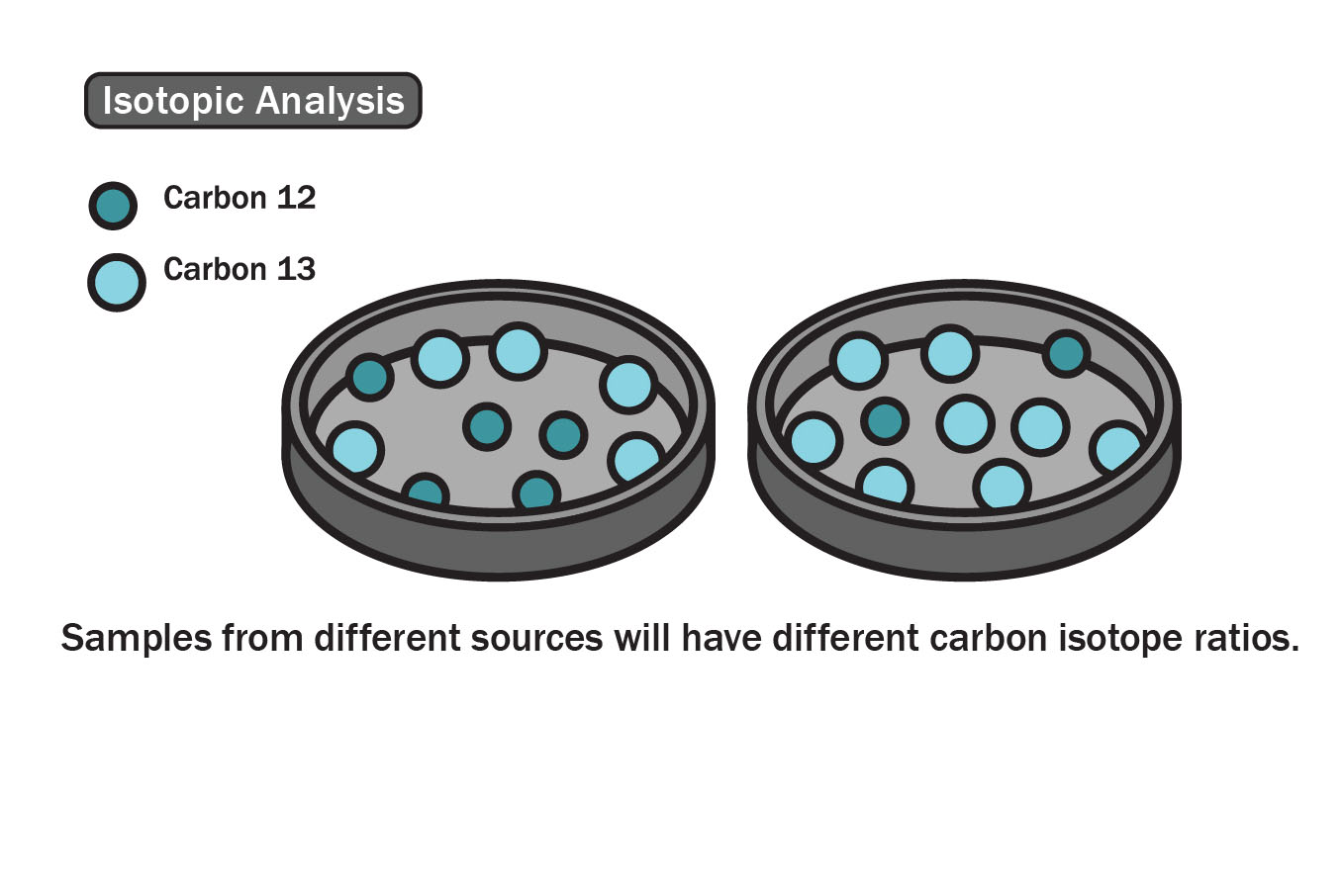 Isotopic analyisis