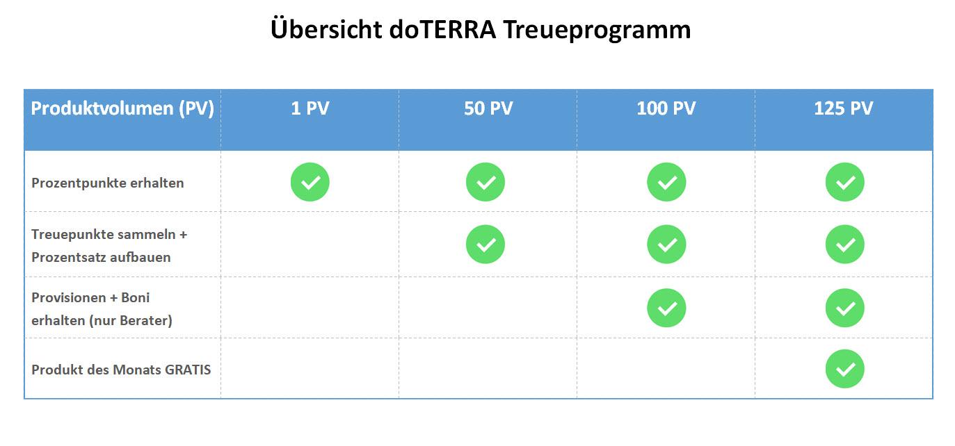 doTERRA Treueprogramm Übersicht