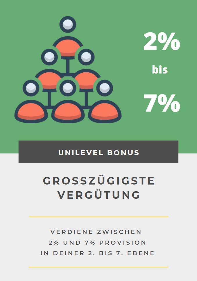 doTERRA Business Unilevel Bonus